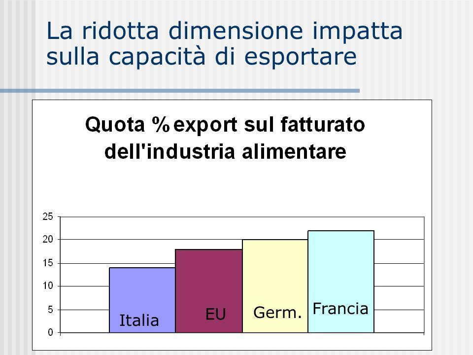 I 4 comparti principali lattiero caseario (13,8 miliardi di, il 13%) dolciario (10,9 miliardi di, il 10%) trasformaz.