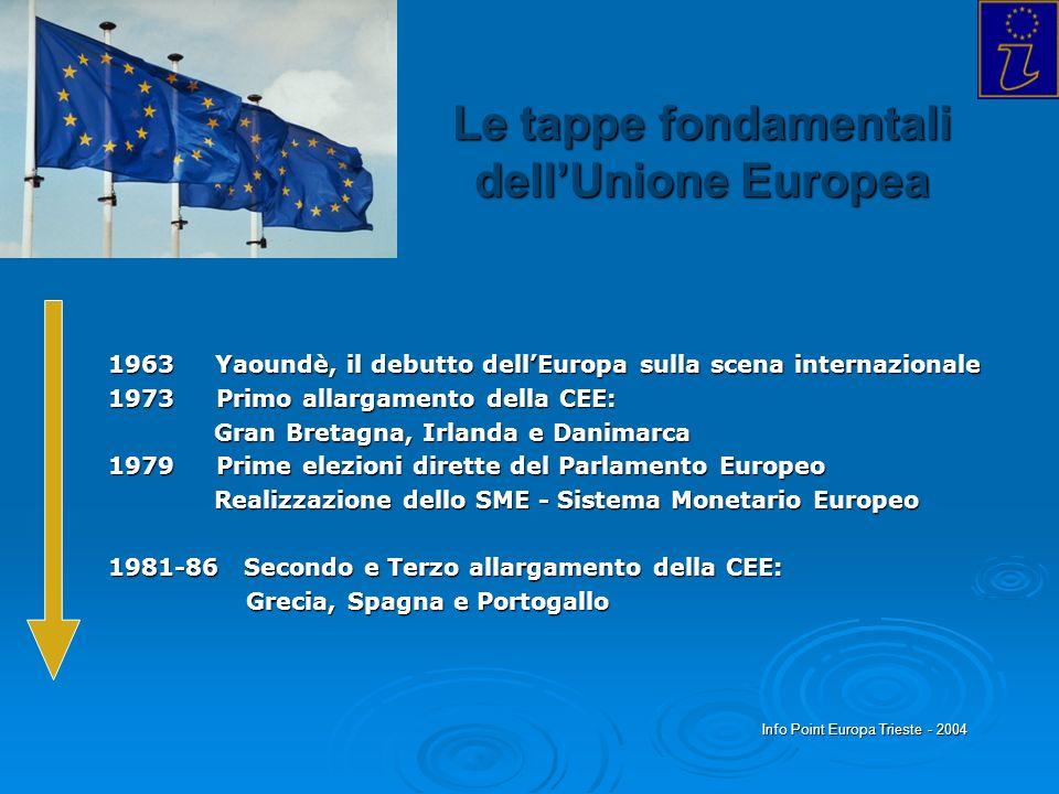 Info Point Europa Trieste - 2004 Le tappe fondamentali dellUnione Europea 1963 Yaoundè, il debutto dellEuropa sulla scena internazionale 1973 Primo al