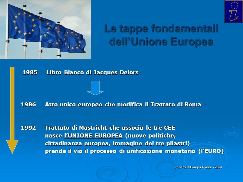 Info Point Europa Trieste - 2004 Le tappe fondamentali dellUnione Europea 1986Atto unico europeo che modifica il Trattato di Roma 1992Trattato di Mast
