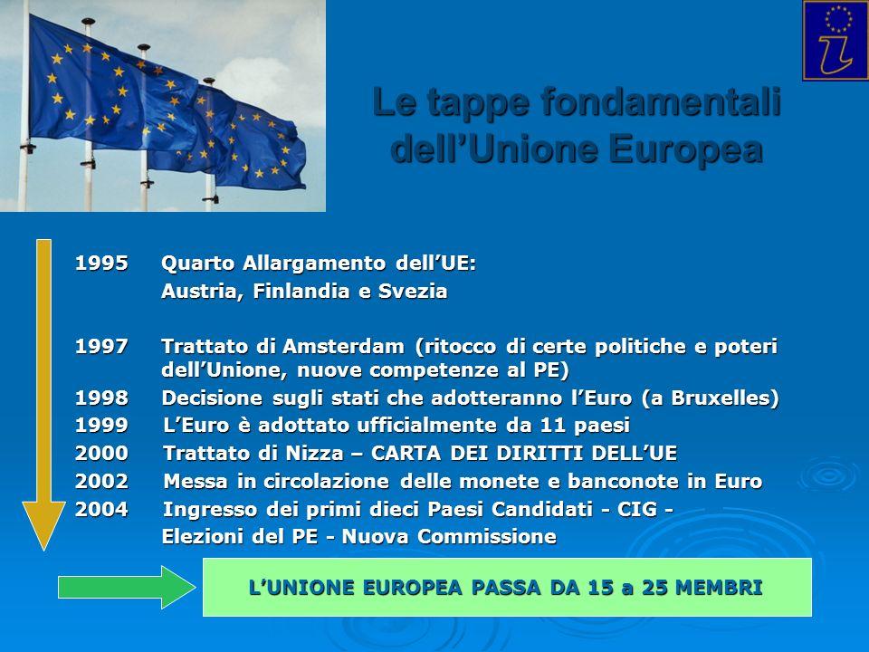 Info Point Europa Trieste - 2004 Le tappe fondamentali dellUnione Europea 1995 Quarto Allargamento dellUE: Austria, Finlandia e Svezia 1997 Trattato d