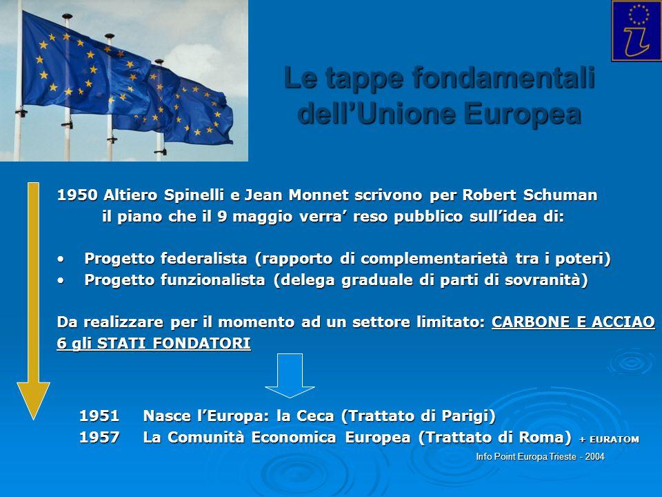 Le tappe fondamentali dellUnione Europea 1951 Nasce lEuropa: la Ceca (Trattato di Parigi) 1957 La Comunità Economica Europea (Trattato di Roma) + EURA