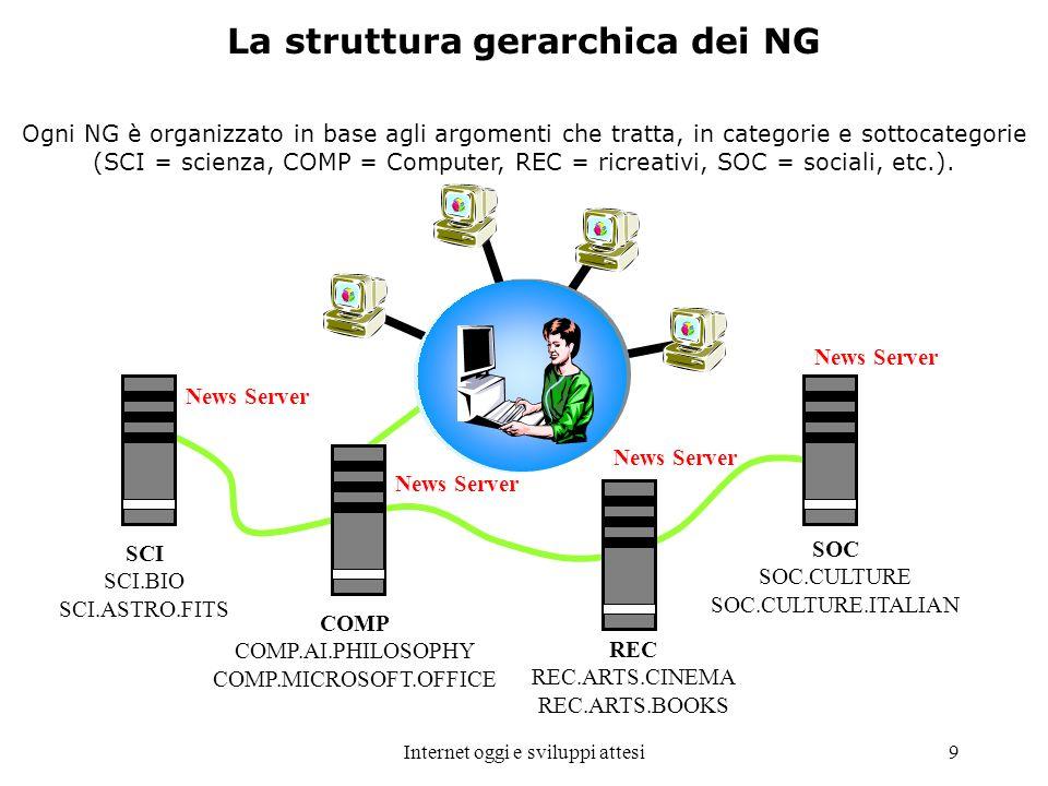 Internet oggi e sviluppi attesi9 La struttura gerarchica dei NG SCI SCI.BIO SCI.ASTRO.FITS COMP COMP.AI.PHILOSOPHY COMP.MICROSOFT.OFFICE REC REC.ARTS.