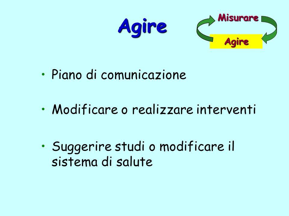 Agire Piano di comunicazione Modificare o realizzare interventi Suggerire studi o modificare il sistema di salute Misurare Agire