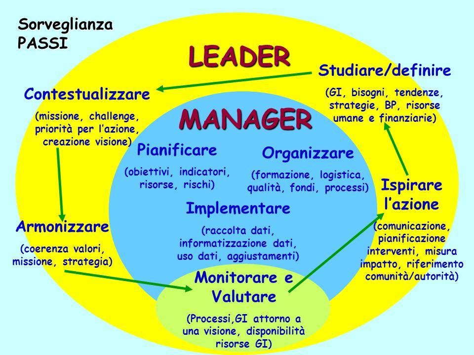 LEADER MANAGER Monitorare e Valutare (Processi,GI attorno a una visione, disponibilità risorse GI) Pianificare (obiettivi, indicatori, risorse, rischi