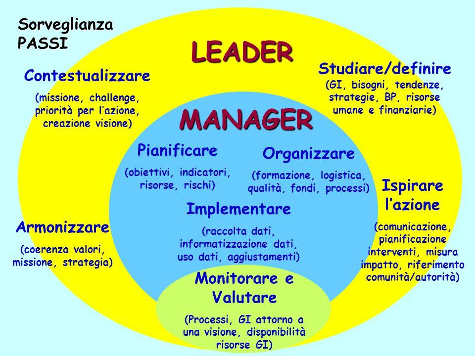 LEADER MANAGER Monitorare e Valutare (Processi, GI attorno a una visione, disponibilità risorse GI) Pianificare (obiettivi, indicatori, risorse, risch