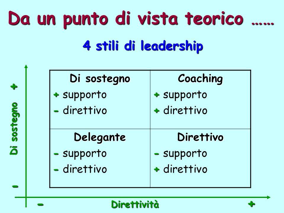 Da un punto di vista teorico …… Di sostegno + + supporto - - direttivoCoaching + + supporto + + direttivo Delegante - - supporto - - direttivoDirettivo - - supporto + + direttivo 4 stili di leadership Direttività -+ - + Di sostegno