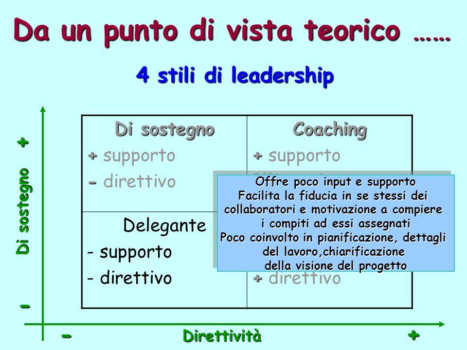 Da un punto di vista teorico …… Di sostegno + + supporto - - direttivoCoaching + + supporto + + direttivo Delegante - supporto - direttivoDirettivo - - supporto + + direttivo 4 stili di leadership Direttività -+ - + Di sostegno Offre poco input e supporto Facilita la fiducia in se stessi dei collaboratori e motivazione a compiere i compiti ad essi assegnati Poco coinvolto in pianificazione, dettagli del lavoro,chiarificazione della visione del progetto Offre poco input e supporto Facilita la fiducia in se stessi dei collaboratori e motivazione a compiere i compiti ad essi assegnati Poco coinvolto in pianificazione, dettagli del lavoro,chiarificazione della visione del progetto