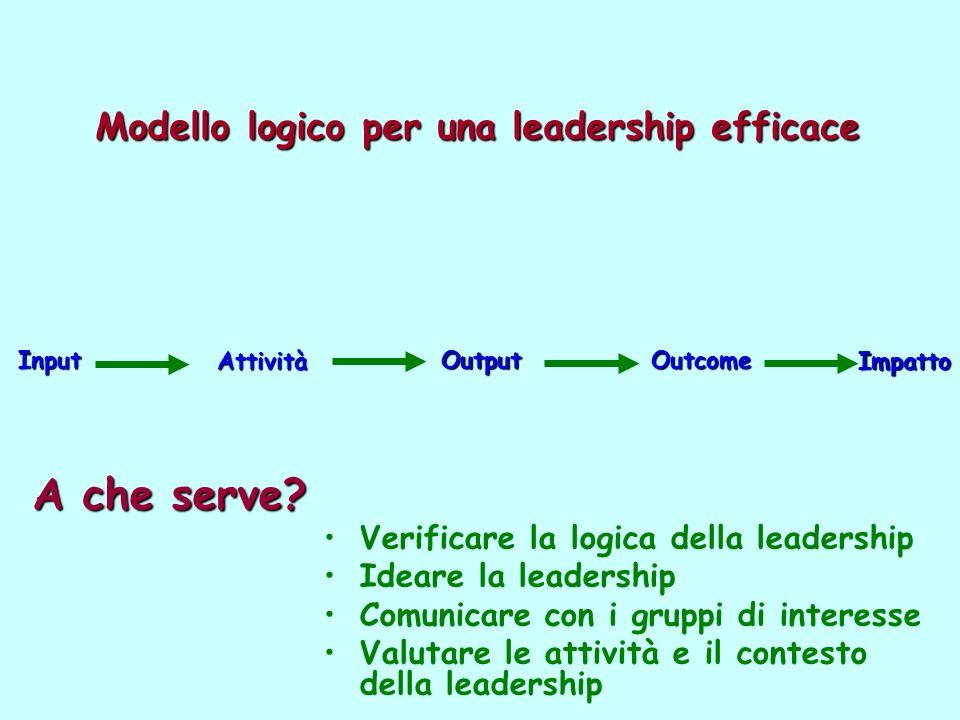Modello logico per una leadership efficace Input Attività OutputOutcome Impatto Verificare la logica della leadership Ideare la leadership Comunicare con i gruppi di interesse Valutare le attività e il contesto della leadership A che serve