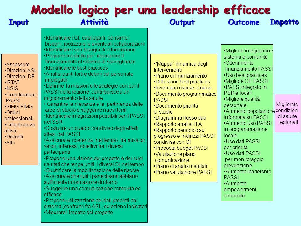 Modello logico per una leadership efficace Assessore Direzioni ASL Direzioni DP ISTAT NSIS Coordinatore PASSI SIMG FIMG Ordini professionali Cittadina