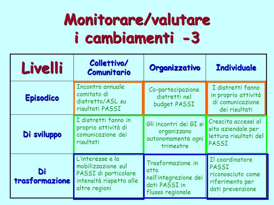 Monitorare/valutare i cambiamenti -3 Livelli Collettivo/ Comunitario OrganizzativoIndividuale Episodico Di sviluppo Di trasformazione Incontro annuale