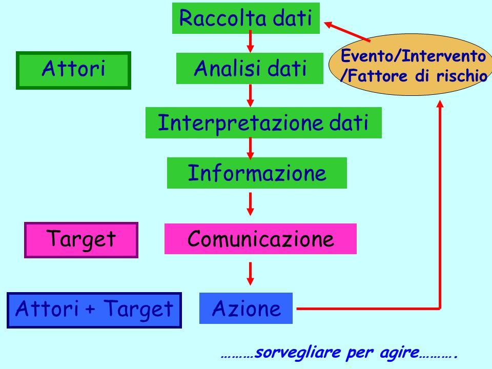 Informazione Comunicazione Target Azione Analisi dati Evento/Intervento /Fattore di rischio Raccolta dati Interpretazione dati Attori + Target Attori ………sorvegliare per agire……….