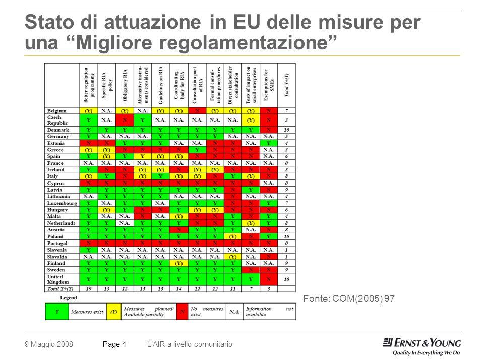 9 Maggio 2008LAIR a livello comunitarioPage 4 Stato di attuazione in EU delle misure per una Migliore regolamentazione Fonte: COM(2005) 97