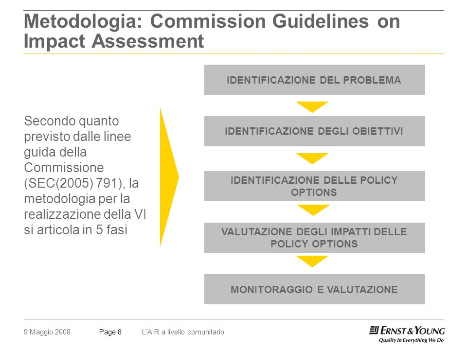 9 Maggio 2008LAIR a livello comunitarioPage 8 Metodologia: Commission Guidelines on Impact Assessment IDENTIFICAZIONE DEL PROBLEMA IDENTIFICAZIONE DEGLI OBIETTIVI IDENTIFICAZIONE DELLE POLICY OPTIONS VALUTAZIONE DEGLI IMPATTI DELLE POLICY OPTIONS MONITORAGGIO E VALUTAZIONE Secondo quanto previsto dalle linee guida della Commissione (SEC(2005) 791), la metodologia per la realizzazione della VI si articola in 5 fasi