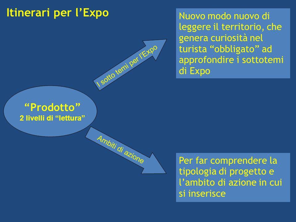 Itinerari per lExpo Prodotto 2 livelli di lettura Ambiti di azione I sotto temi per lExpo Nuovo modo nuovo di leggere il territorio, che genera curiosità nel turista obbligato ad approfondire i sottotemi di Expo Per far comprendere la tipologia di progetto e lambito di azione in cui si inserisce