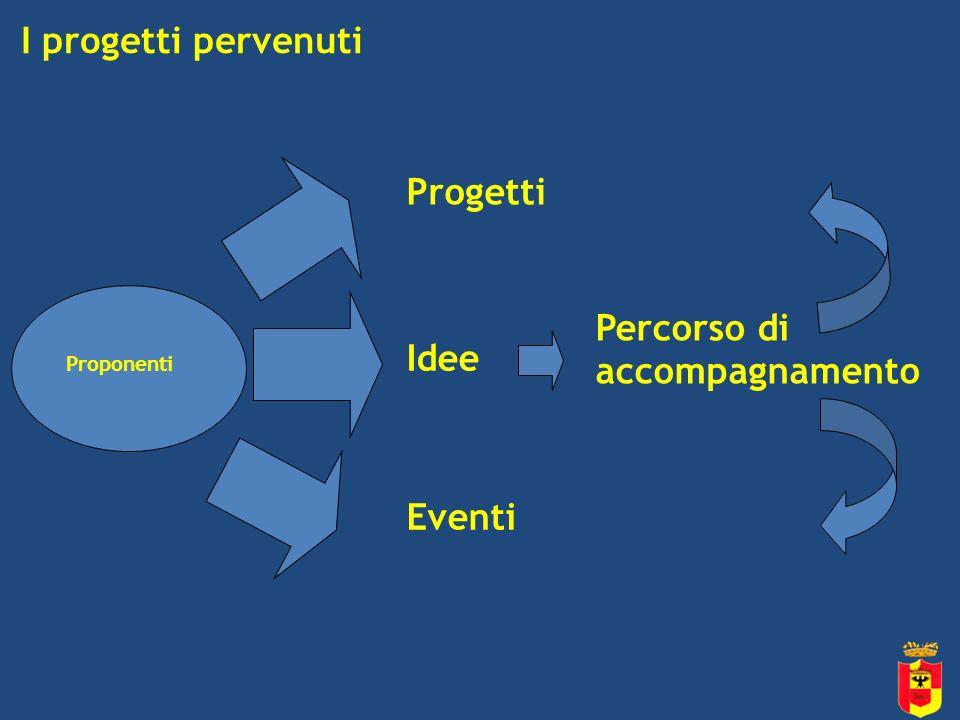 I progetti pervenuti Progetti Idee Eventi Proponenti Percorso di accompagnamento