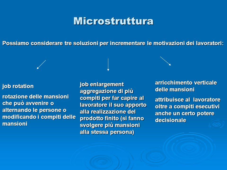 Microstruttura Possiamo considerare tre soluzioni per incrementare le motivazioni dei lavoratori: job rotation rotazione delle mansioni che può avveni