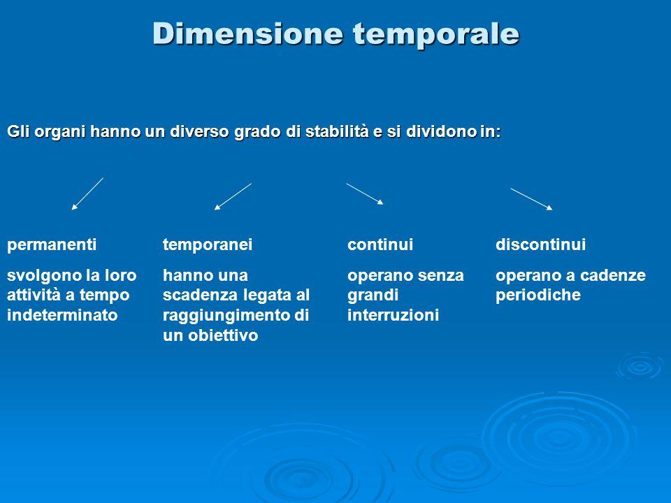 Dimensione temporale Gli organi hanno un diverso grado di stabilità e si dividono in: permanenti svolgono la loro attività a tempo indeterminato tempo