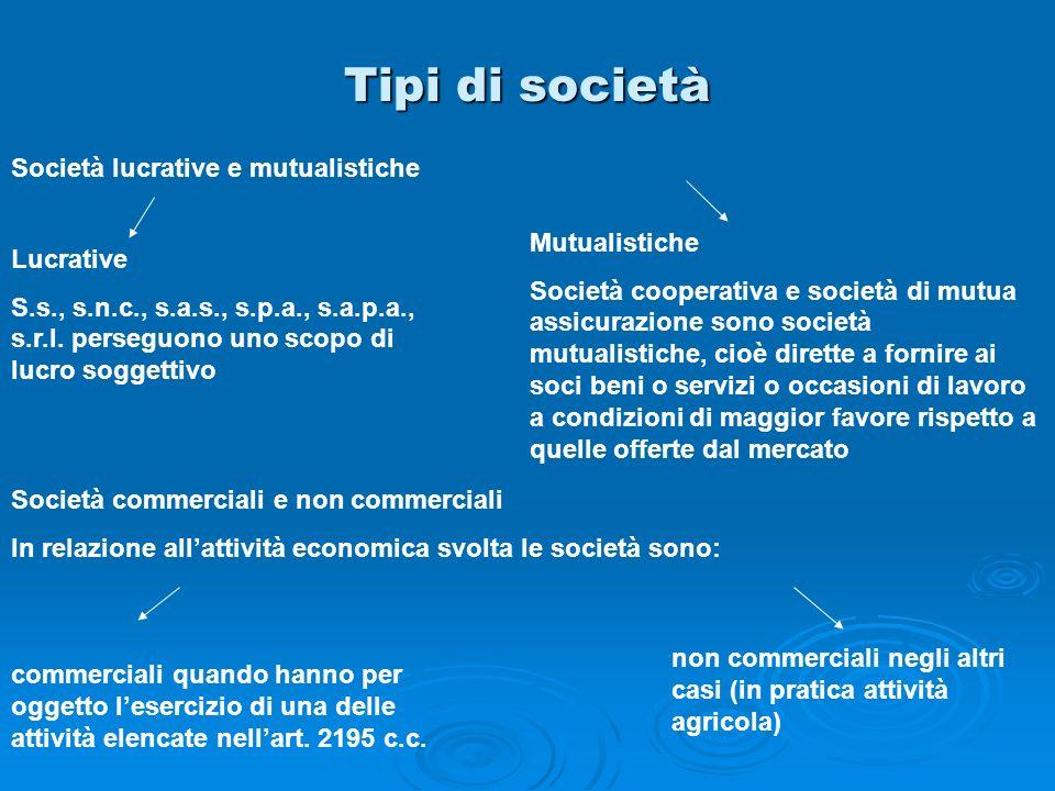 Tipi di società Società commerciali e non commerciali In relazione allattività economica svolta le società sono: Società lucrative e mutualistiche Luc