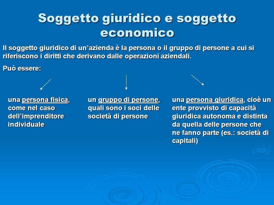 Soggetto giuridico e soggetto economico una persona fisica, come nel caso dellimprenditore individuale un gruppo di persone, quali sono i soci delle s