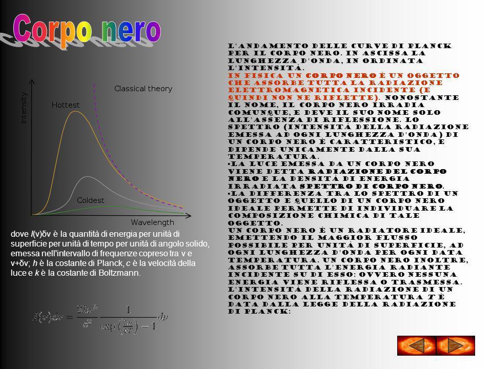 L'andamento delle curve di Planck per il corpo nero. In ascissa la lunghezza d'onda, in ordinata l'intensità. In fisica un corpo nero è un oggetto che
