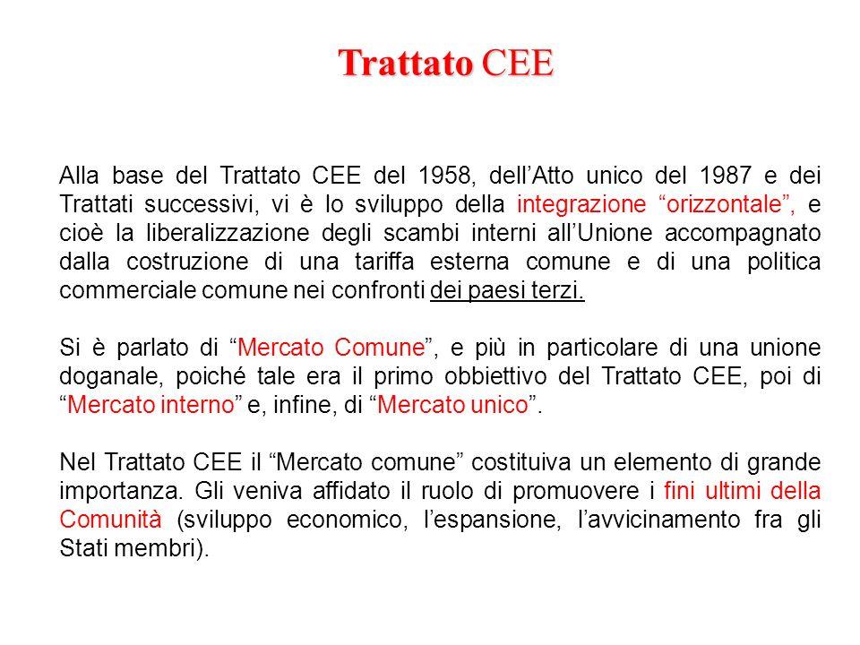 Alla base del Trattato CEE del 1958, dellAtto unico del 1987 e dei Trattati successivi, vi è lo sviluppo della integrazione orizzontale, e cioè la lib
