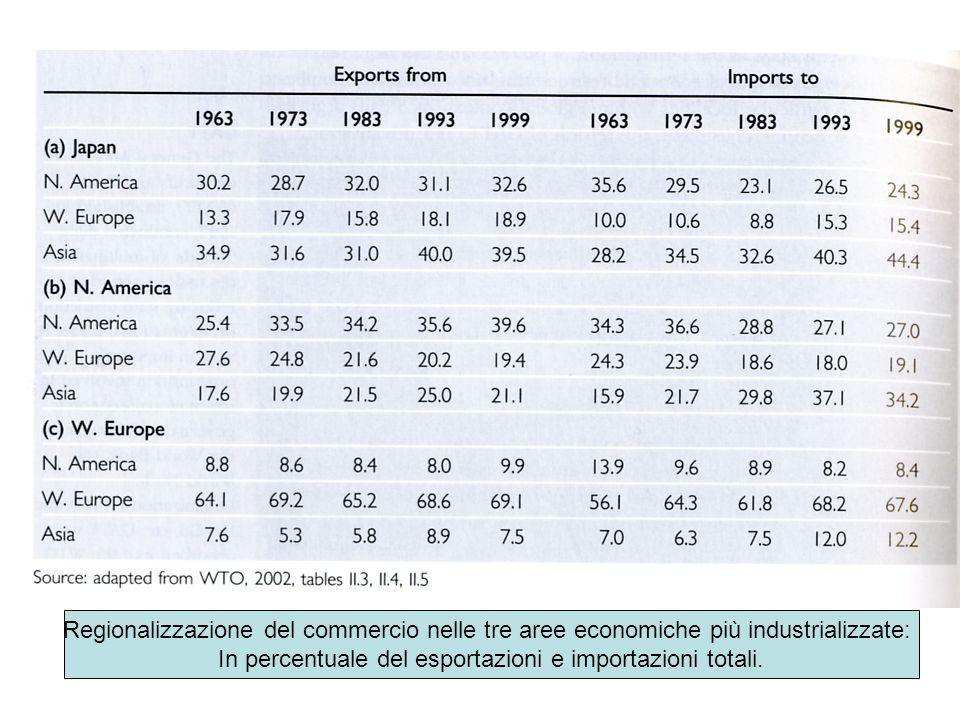 Regionalizzazione del commercio nelle tre aree economiche più industrializzate: In percentuale del esportazioni e importazioni totali.
