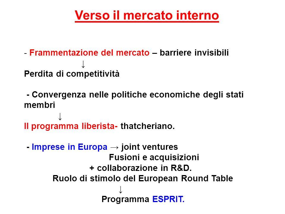 Verso il mercato interno - Frammentazione del mercato – barriere invisibili Perdita di competitività - Convergenza nelle politiche economiche degli st