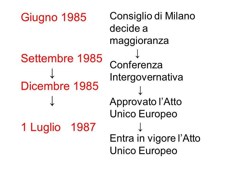 Consiglio di Milano decide a maggioranza Conferenza Intergovernativa Approvato lAtto Unico Europeo Entra in vigore lAtto Unico Europeo Giugno 1985 Set