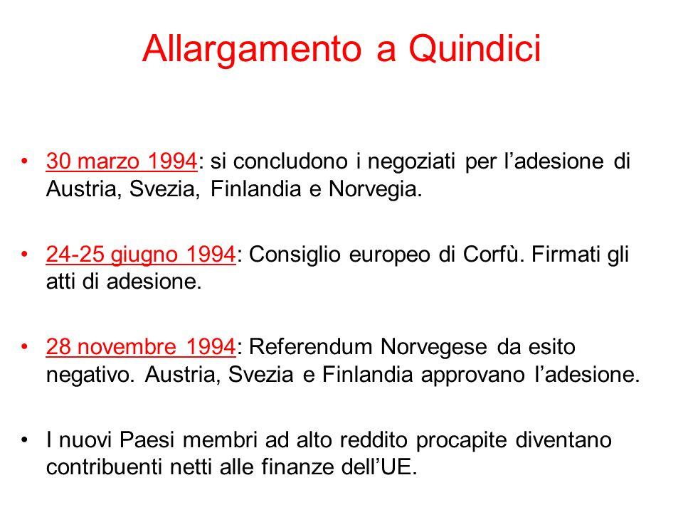 Allargamento a Quindici 30 marzo 1994: si concludono i negoziati per ladesione di Austria, Svezia, Finlandia e Norvegia. 24-25 giugno 1994: Consiglio