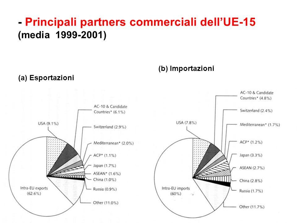 - Principali partners commerciali dellUE-15 (media 1999-2001) (a) Esportazioni (b) Importazioni