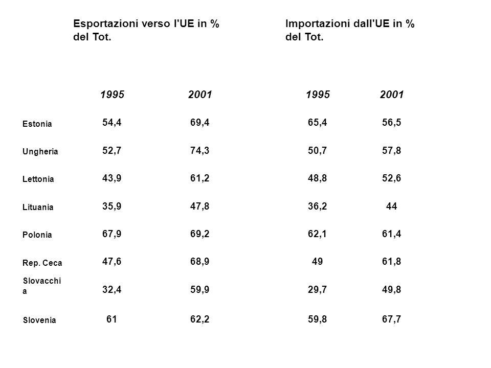 Esportazioni verso l'UE in % del Tot. Importazioni dall'UE in % del Tot. 1995200119952001 Estonia 54,469,465,456,5 Ungheria 52,774,350,757,8 Lettonia