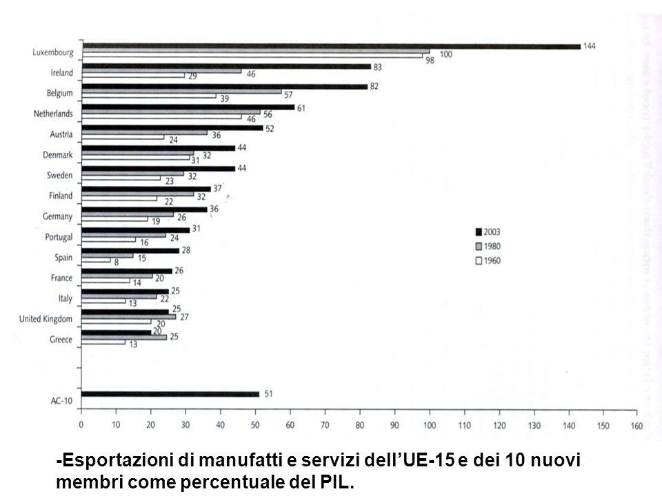 -Esportazioni di manufatti e servizi dellUE-15 e dei 10 nuovi membri come percentuale del PIL.