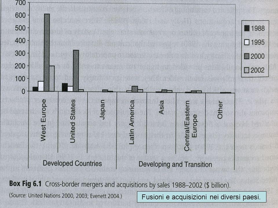 Fusioni e acquisizioni nei diversi paesi.