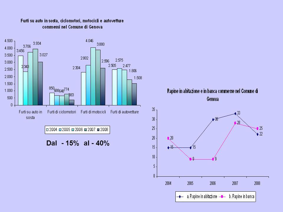 Una discreta flessione dei reati di strada a Genova - 40%- 25% Lieve diminuzione in esercizi commerciali e abitazioni