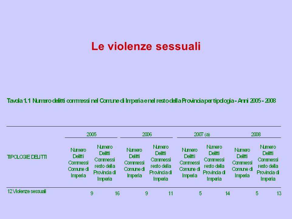 Le violenze sessuali