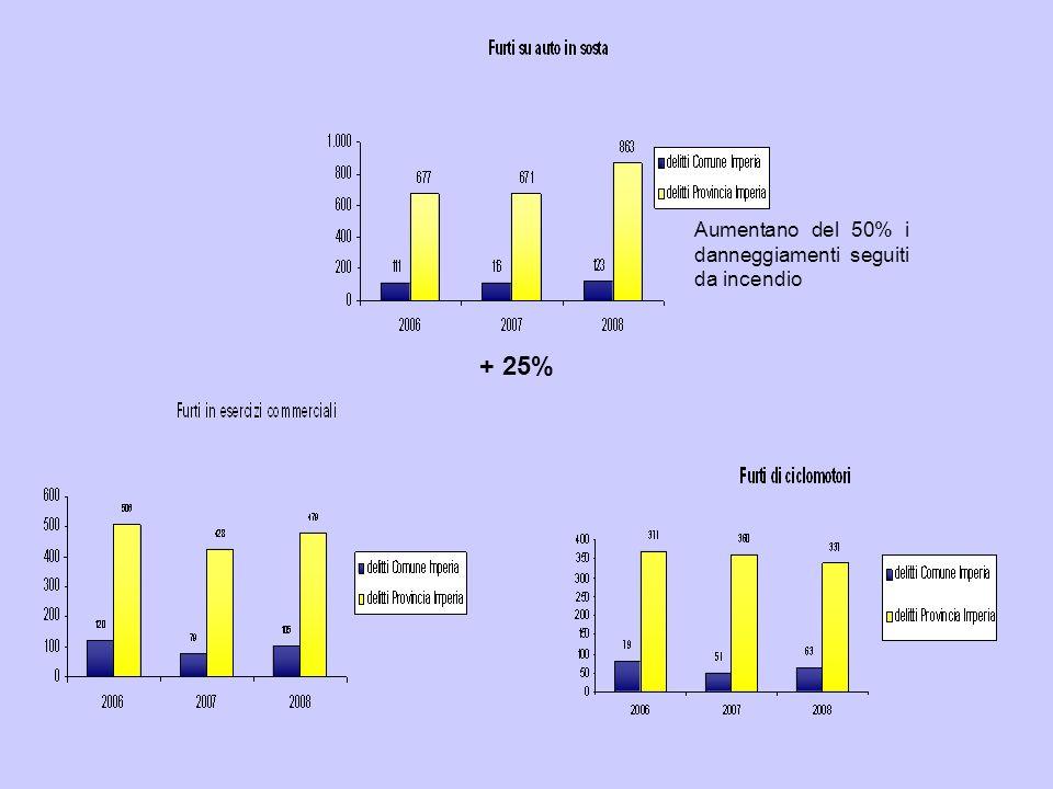 + 25% Aumentano del 50% i danneggiamenti seguiti da incendio