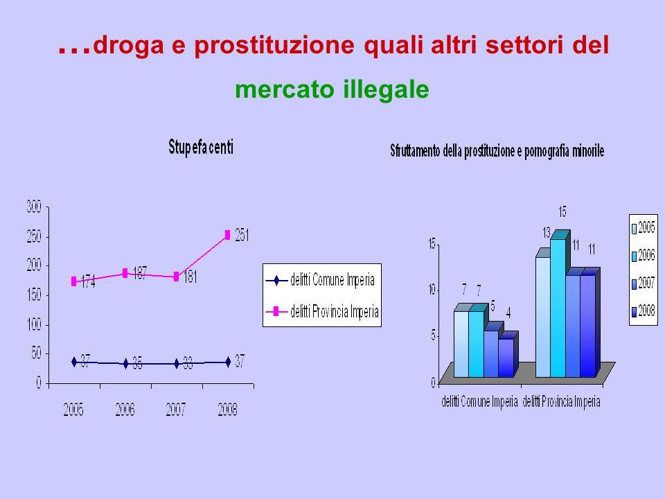 … droga e prostituzione quali altri settori del mercato illegale