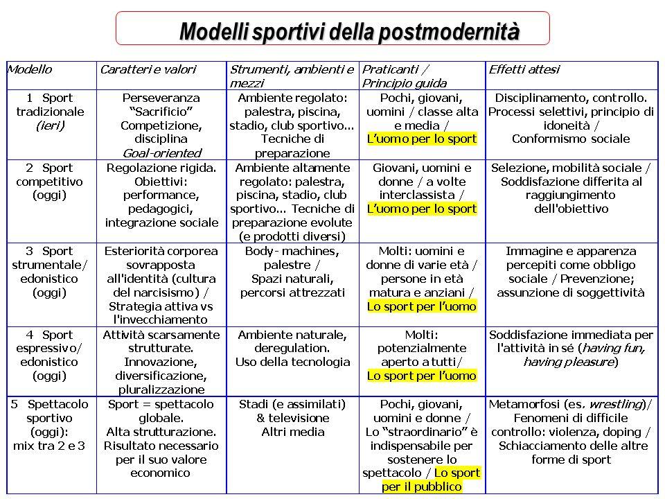 Modelli sportivi della postmodernit à