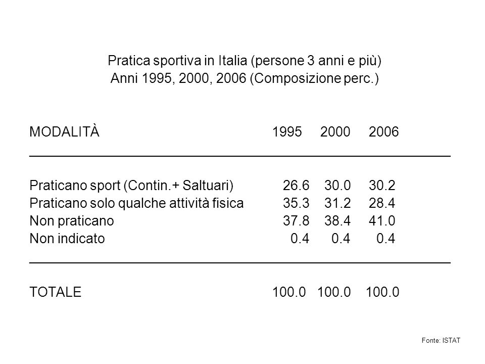 Pratica sportiva in Italia (persone 3 anni e più) Anni 1995, 2000, 2006 (Composizione perc.) MODALITÀ 1995 2000 2006 ________________________________________________________ Praticano sport (Contin.+ Saltuari) 26.6 30.0 30.2 Praticano solo qualche attività fisica 35.3 31.2 28.4 Non praticano 37.8 38.441.0 Non indicato 0.4 0.4 0.4 ________________________________________________________ TOTALE 100.0 100.0 100.0 Fonte: ISTAT