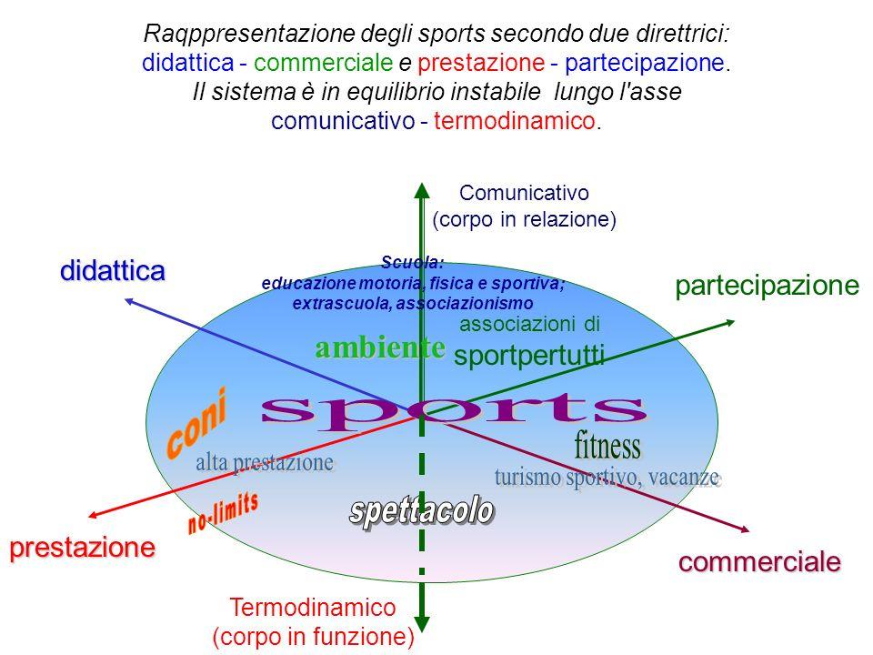 Raqppresentazione degli sports secondo due direttrici: didattica - commerciale e prestazione - partecipazione.
