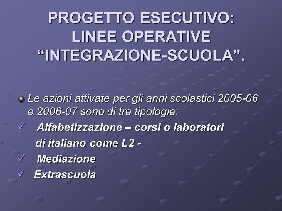 PROGETTO ESECUTIVO: LINEE OPERATIVE INTEGRAZIONE-SCUOLA.