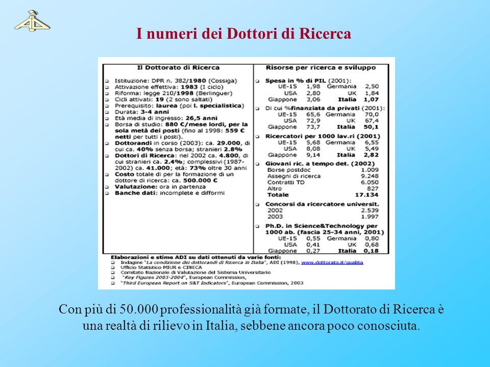I numeri dei Dottori di Ricerca Con più di 50.000 professionalità già formate, il Dottorato di Ricerca è una realtà di rilievo in Italia, sebbene anco