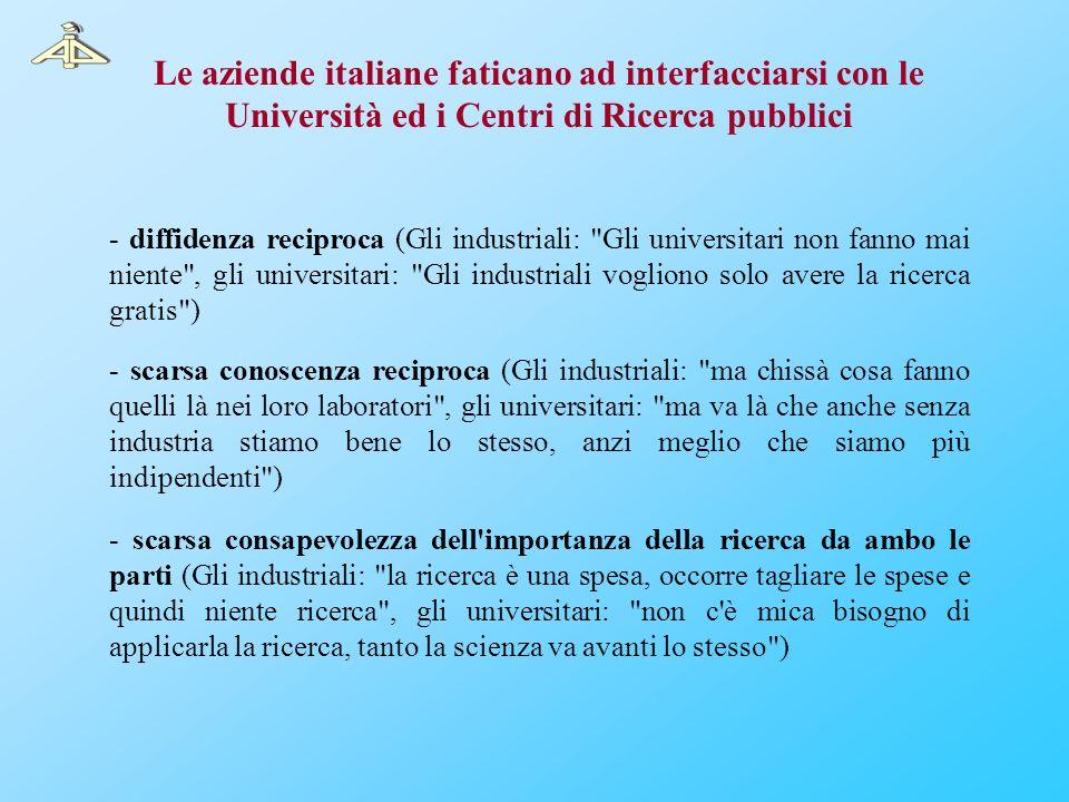 Le aziende italiane faticano ad interfacciarsi con le Università ed i Centri di Ricerca pubblici - diffidenza reciproca (Gli industriali: