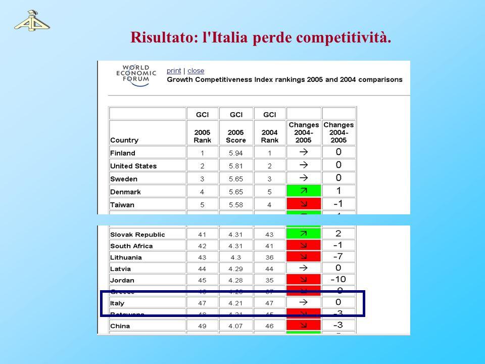 Risultato: l'Italia perde competitività.