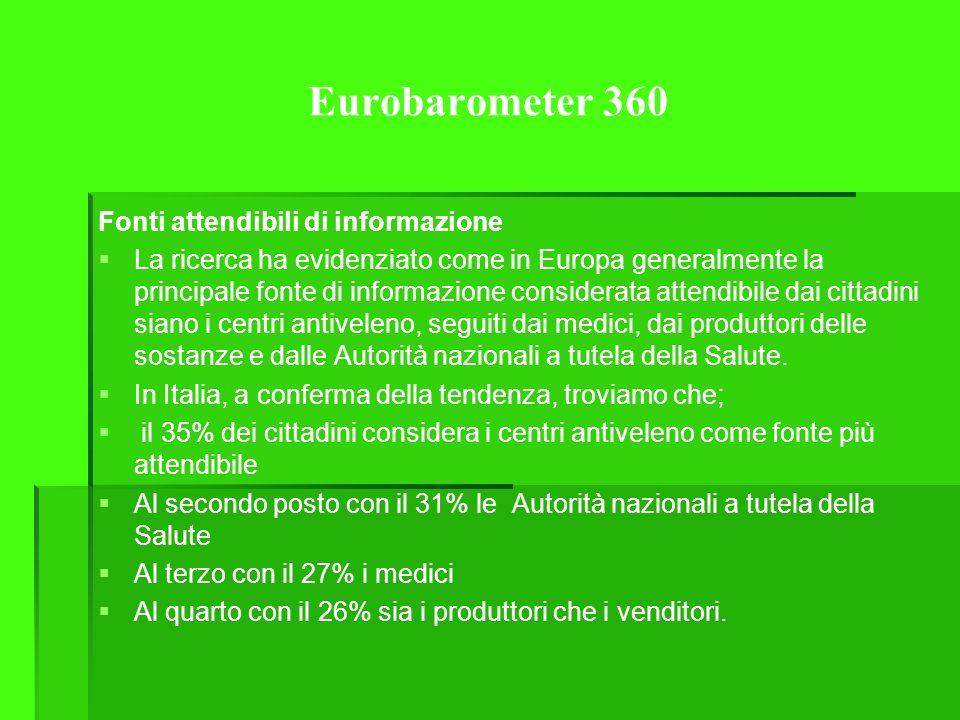 Eurobarometer 360 Fonti attendibili di informazione La ricerca ha evidenziato come in Europa generalmente la principale fonte di informazione considerata attendibile dai cittadini siano i centri antiveleno, seguiti dai medici, dai produttori delle sostanze e dalle Autorità nazionali a tutela della Salute.