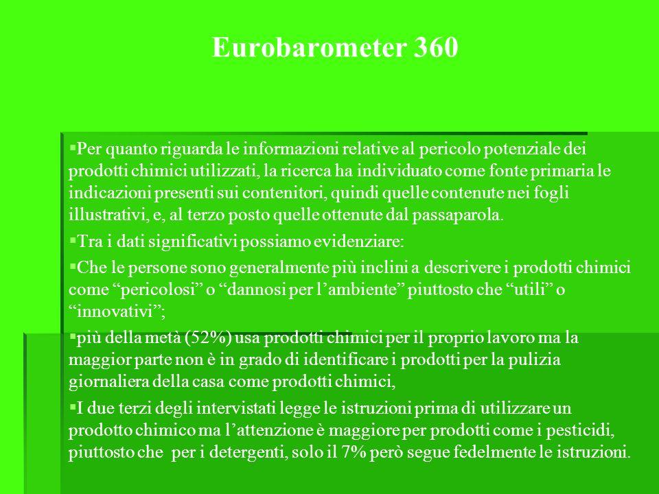 Eurobarometer 360 Per quanto riguarda le informazioni relative al pericolo potenziale dei prodotti chimici utilizzati, la ricerca ha individuato come fonte primaria le indicazioni presenti sui contenitori, quindi quelle contenute nei fogli illustrativi, e, al terzo posto quelle ottenute dal passaparola.