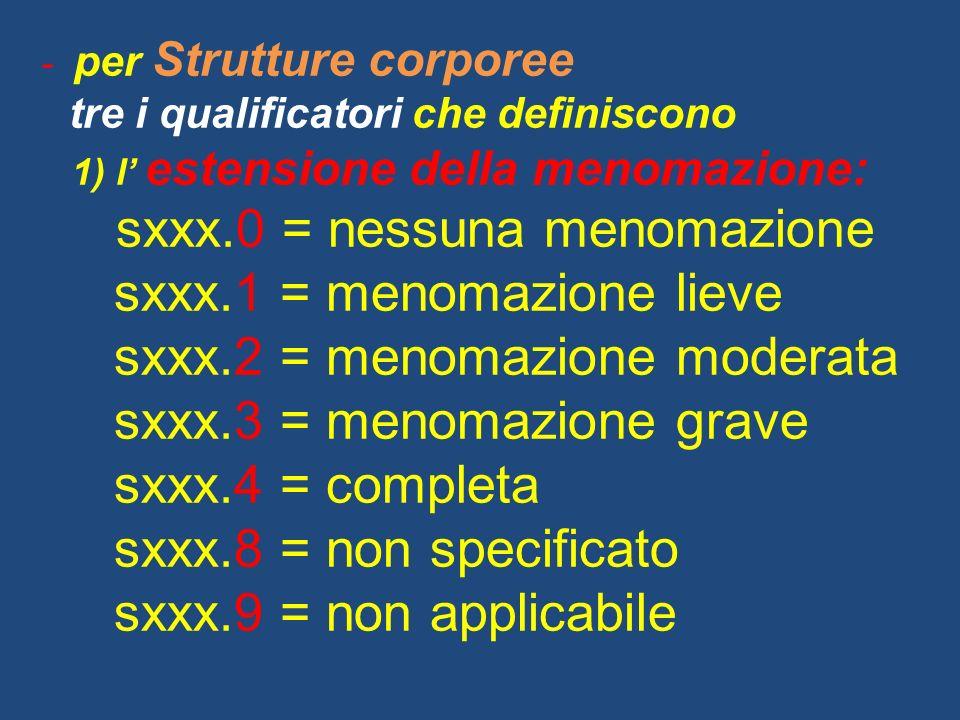- per Strutture corporee tre i qualificatori che definiscono 1) l estensione della menomazione: sxxx.0 = nessuna menomazione sxxx.1 = menomazione lieve sxxx.2 = menomazione moderata sxxx.3 = menomazione grave sxxx.4 = completa sxxx.8 = non specificato sxxx.9 = non applicabile
