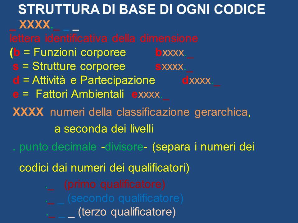 STRUTTURA DI BASE DI OGNI CODICE _ XXXX._ _ _ lettera identificativa della dimensione (b = Funzioni corporee bxxxx._ s = Strutture corporee sxxxx._ d = Attività e Partecipazionedxxxx._ e = Fattori Ambientali exxxx._ XXXX numeri della classificazione gerarchica, a seconda dei livelli.