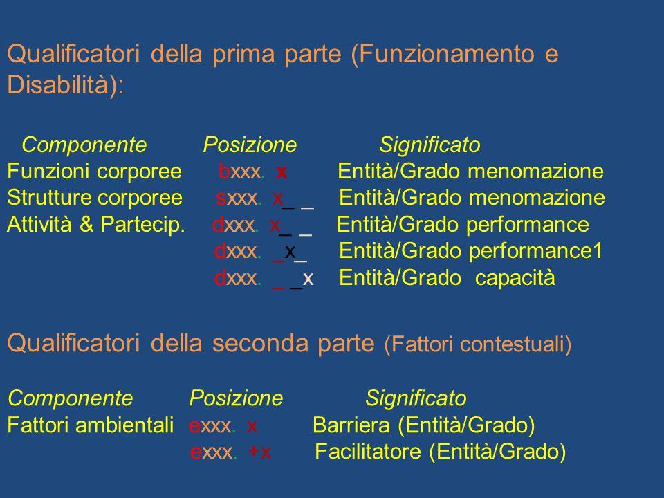 Qualificatori della prima parte (Funzionamento e Disabilità): Componente Posizione Significato Funzioni corporee bxxx.