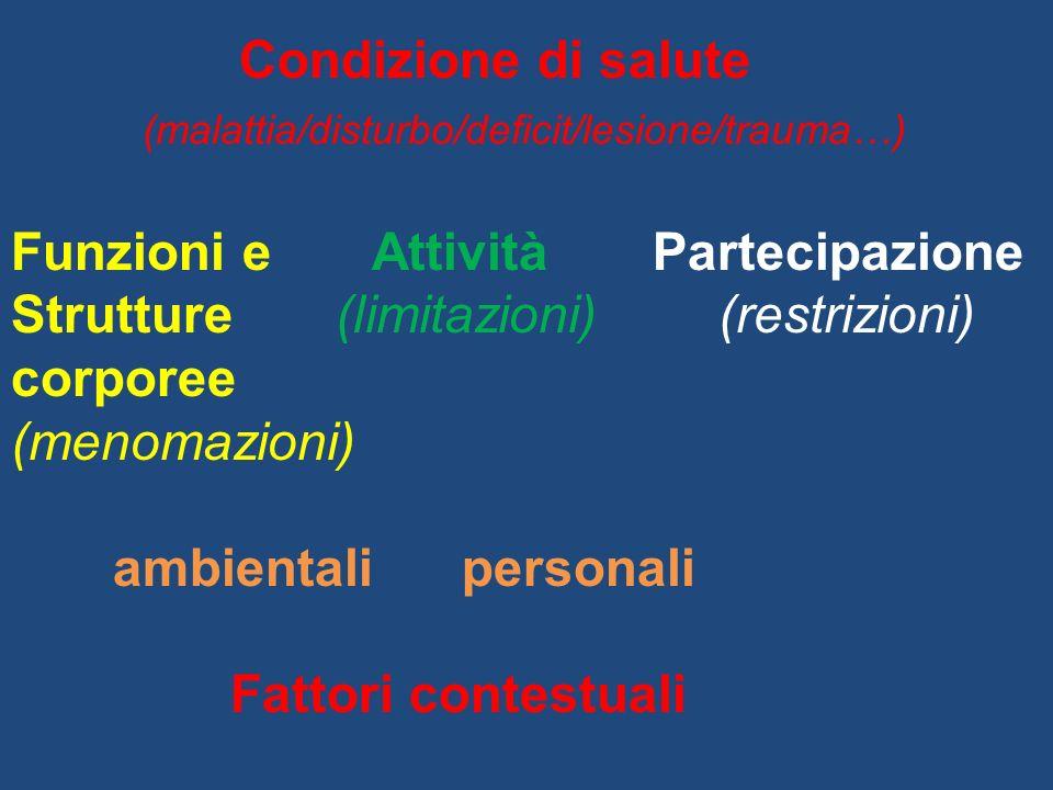 Condizione di salute (malattia/disturbo/deficit/lesione/trauma…) Funzioni e Attività Partecipazione Strutture (limitazioni) (restrizioni) corporee (menomazioni) ambientali personali Fattori contestuali